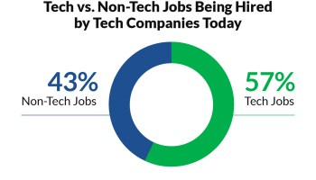 Nearly half of job openings at tech companies are for non-tech roles, study finds