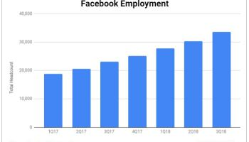 Facebook hiring at record pace, adds more than 10k people to headcount in one year