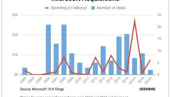 Microsoft's fiscal 2019 already ranks among its biggest years for acquisition spending