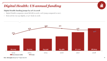 Digital health investments hit an all-time high of $8.6B in 2018
