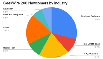 GeekWire 200 startup index analysis shows hottest industries emerging from Pacific Northwest
