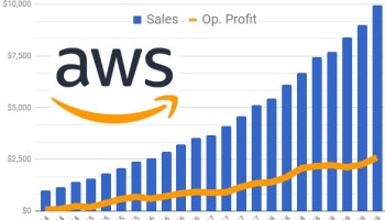 Amazon Web Services makes nearly 67% of Amazon's operating profit in blockbuster quarter