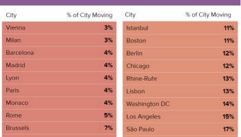 Mobility stats: Seattle lags SF and NYC in getting people to stay home in COVID-19 response