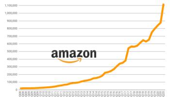 亚马逊雇佣了248,500人,Q3作为杰夫·贝佐斯挑战大雇主提高最低工资标准