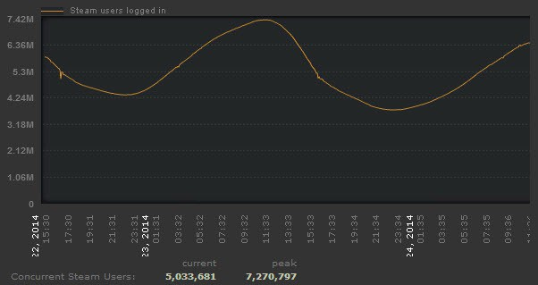 concurrent-steam-users
