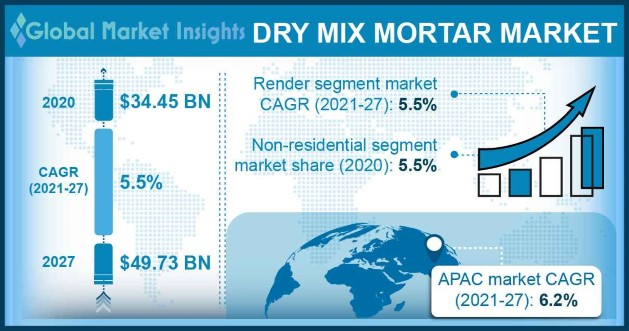 dry mix mortar market share 2021 2027