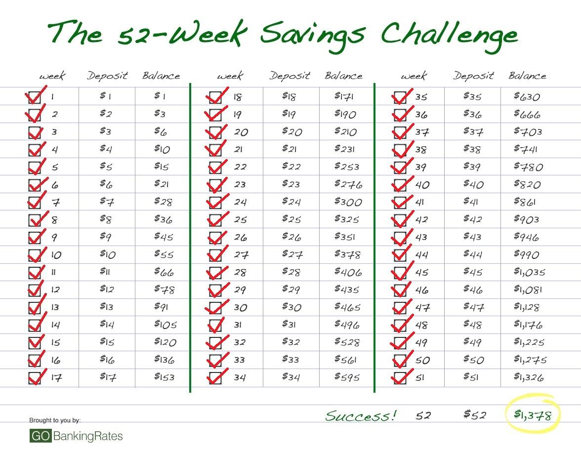 52 Week Savings Challenge No 51 Become A Mystery Shopper
