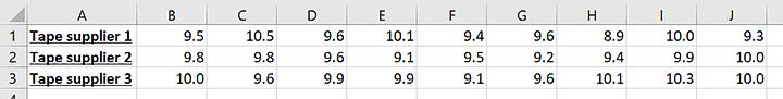 Example ANOVA Data Row
