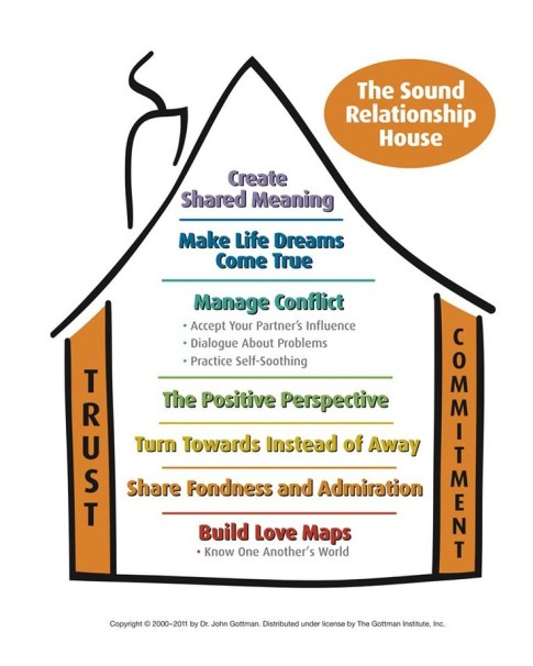 Image result for the gottman method sound relationship house image