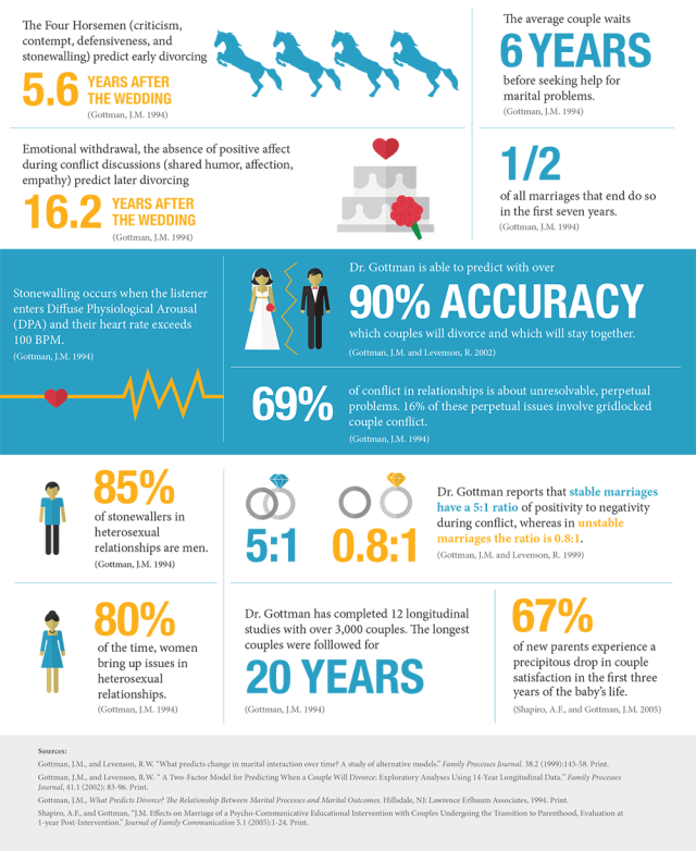 Research findings from Dr. John Gottman.