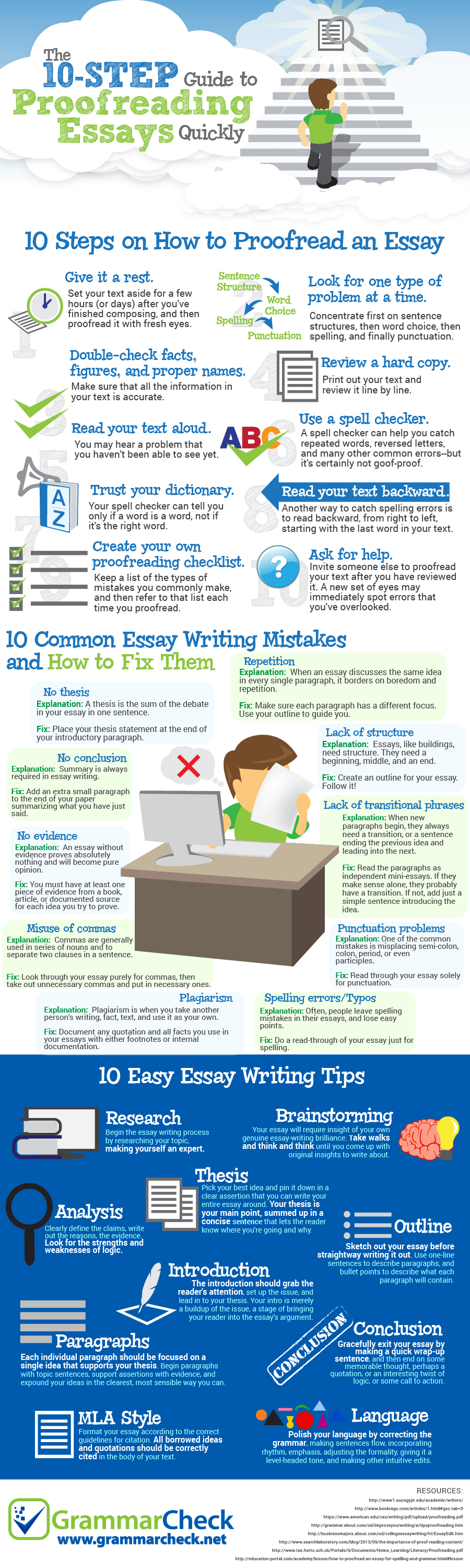 infographic essay proofreading jpg essay on birthday party