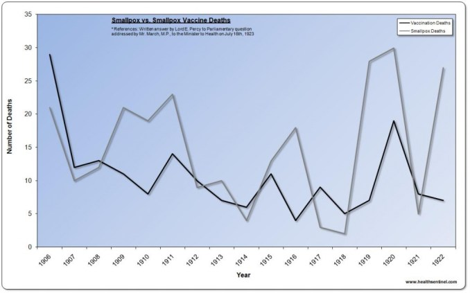 Smallpox vs. Smallpox Vaccine Deaths