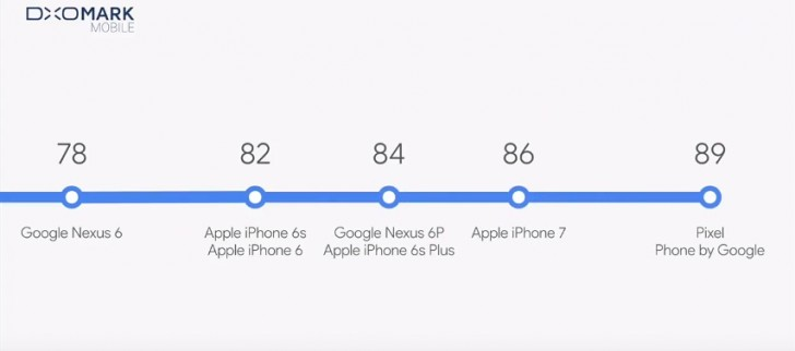 DxOMark gives Google Pixel camera score 89