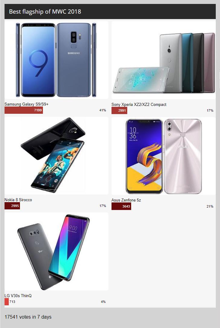 Результаты опроса в неделю: Samsung Galaxy S9 и S9 + захватить флагманскую корону MWC