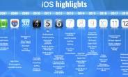 Apple's iOS through the years