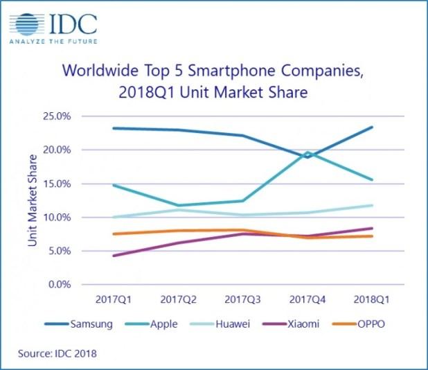IDC: Global smartphone market declines after massive China slowdown