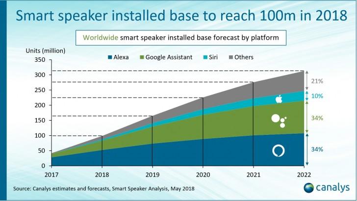 Canalys: des enceintes intelligentes atteindront 100 millions d'unités installées d'ici fin 2018