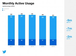 Daily and monthly active use