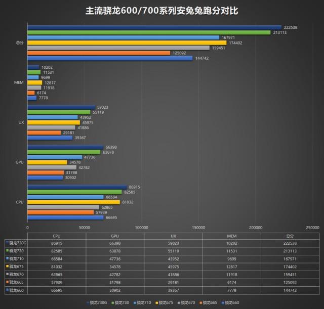 Snapdragon 730 (G) e 665 desempenho no AnTuTu