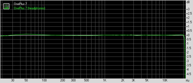 Resposta de frequência OnePlus 7