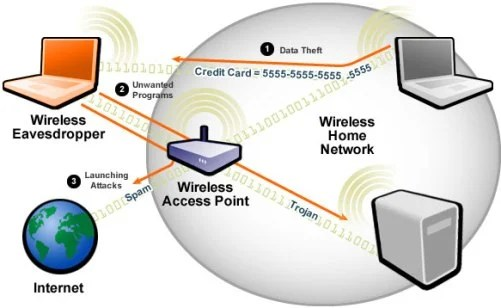 How to hack wireless networks