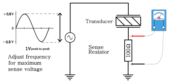 Measuring Resonant Frequency, The Easy Way