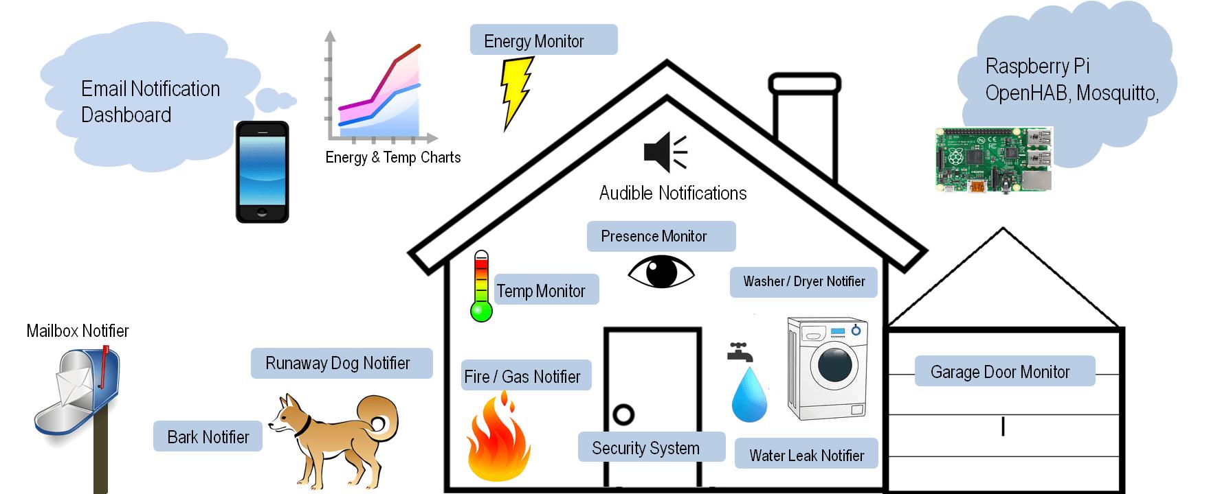 Diy House Alarm System