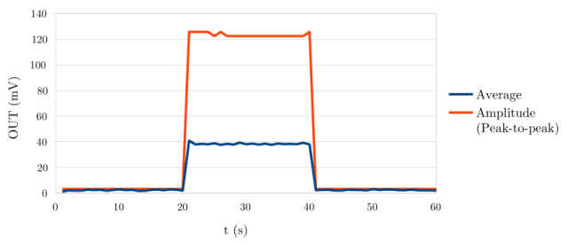 Results of the second test with a 1000W load. (Aᵥ=1424.24, L=100µH). The Load is turned on for 20 seconds again.