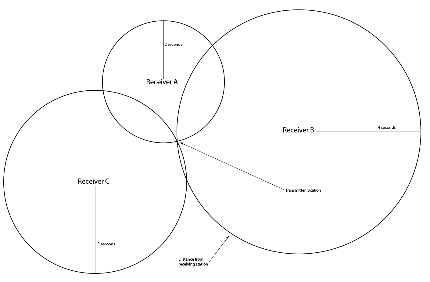 Radio Direction Finding Techniques
