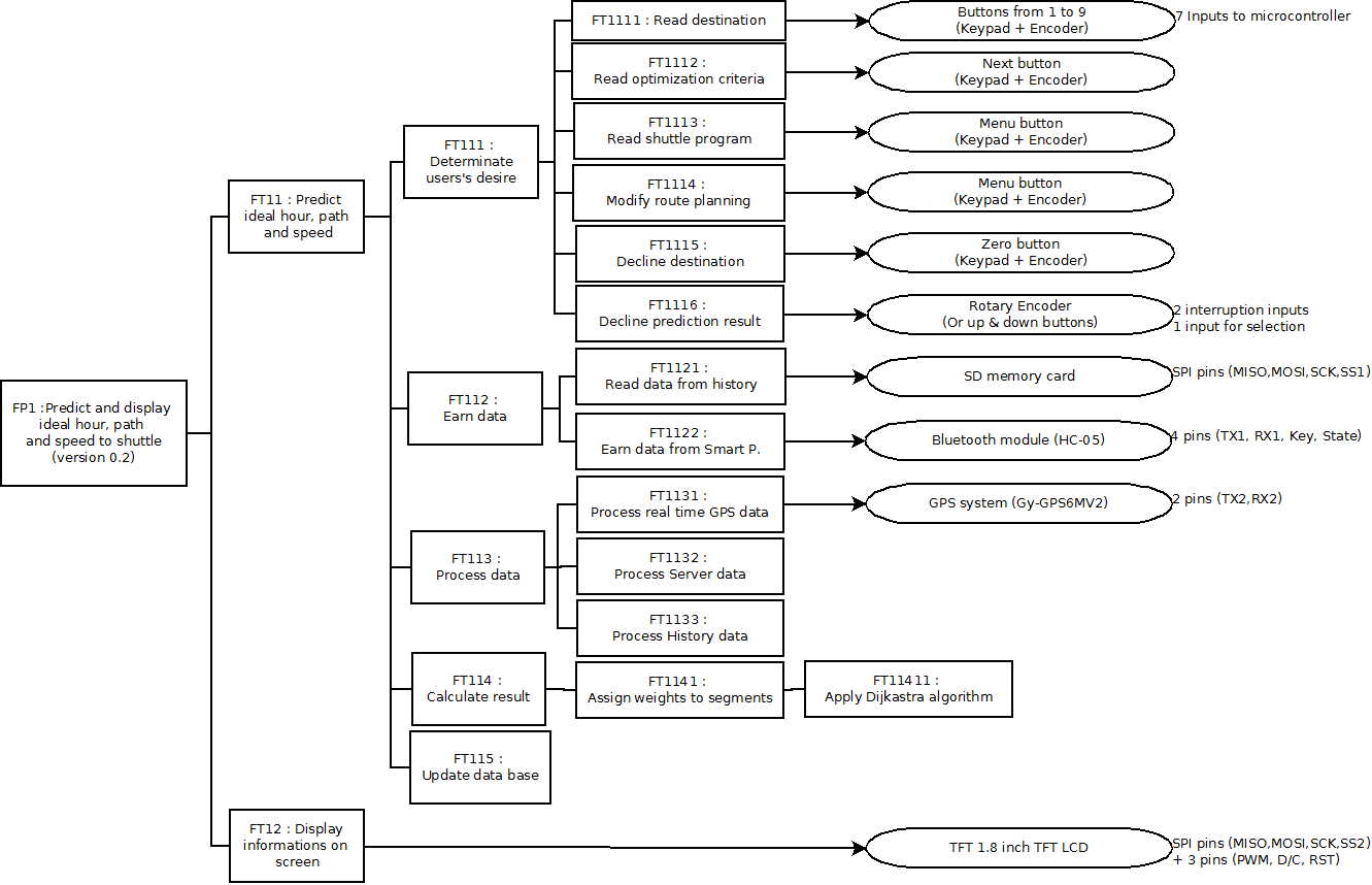 Fast Diagram For The Fp1 Function