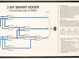 2bit Binary Adder