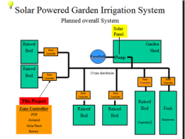 Solar Powered Garden Irrigation System