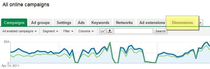 PPC Dimensions Google Adwords