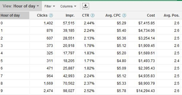 PPC Dimensions Hour of Day Google Adwords