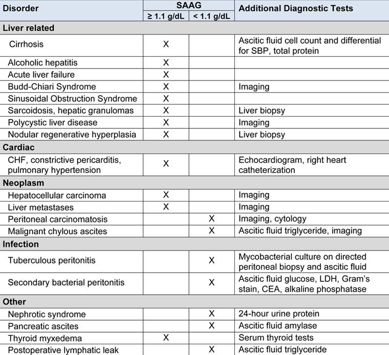 Kidney Failure Criteria