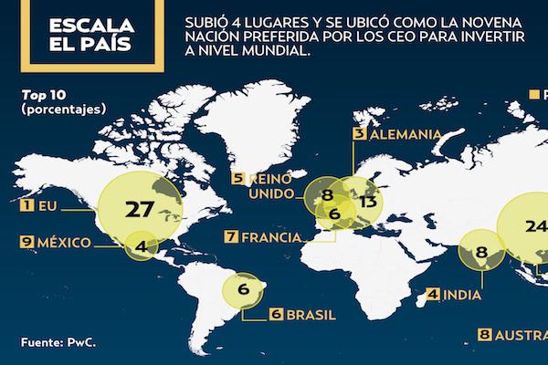 Resultado de imagen para Global CEO Survey 2019 mexico