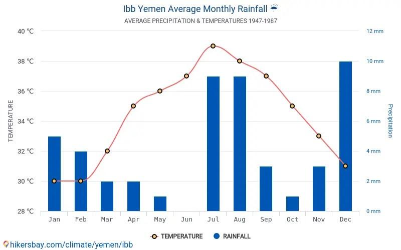 بيانات الجداول والرسوم البيانية الظروف المناخية الشهرية والسنوية في إب اليمن