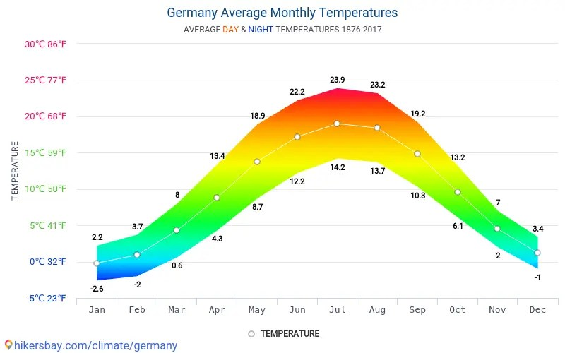Data tables and charts monthly and yearly climate conditions in Germany.