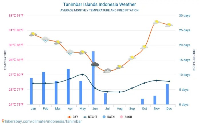 Tanimbar Islands Indonesia Weather 2021 Climate And Weather In Tanimbar Islands The Best Time And Weather To Travel To Tanimbar Islands Travel Weather And Climate Description