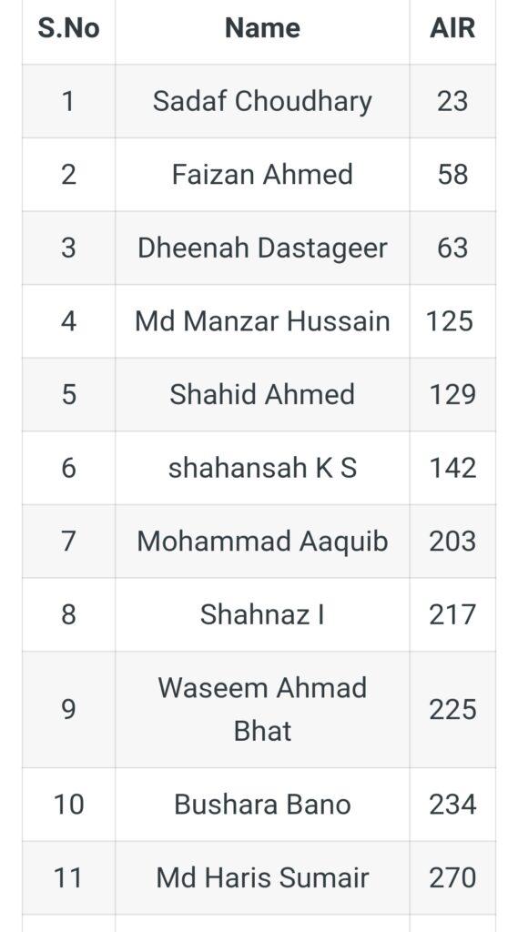 UPSC CSE 2020 को क्रैक करने वाले मुस्लिम उम्मीदवारों की सूची 1