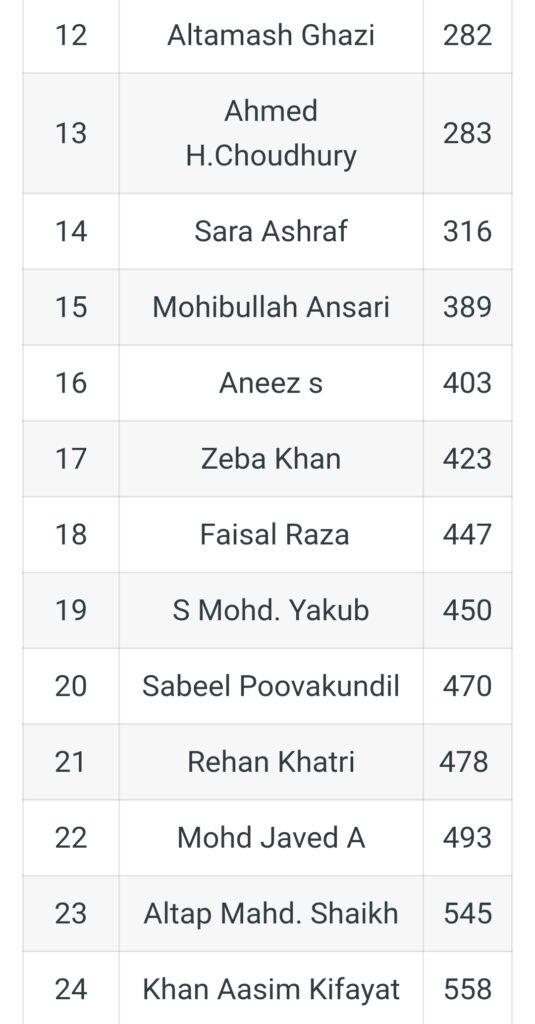UPSC CSE 2020 को क्रैक करने वाले मुस्लिम उम्मीदवारों की सूची 2