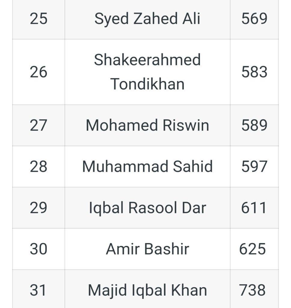 UPSC CSE 2020 को क्रैक करने वाले मुस्लिम उम्मीदवारों की सूची 3