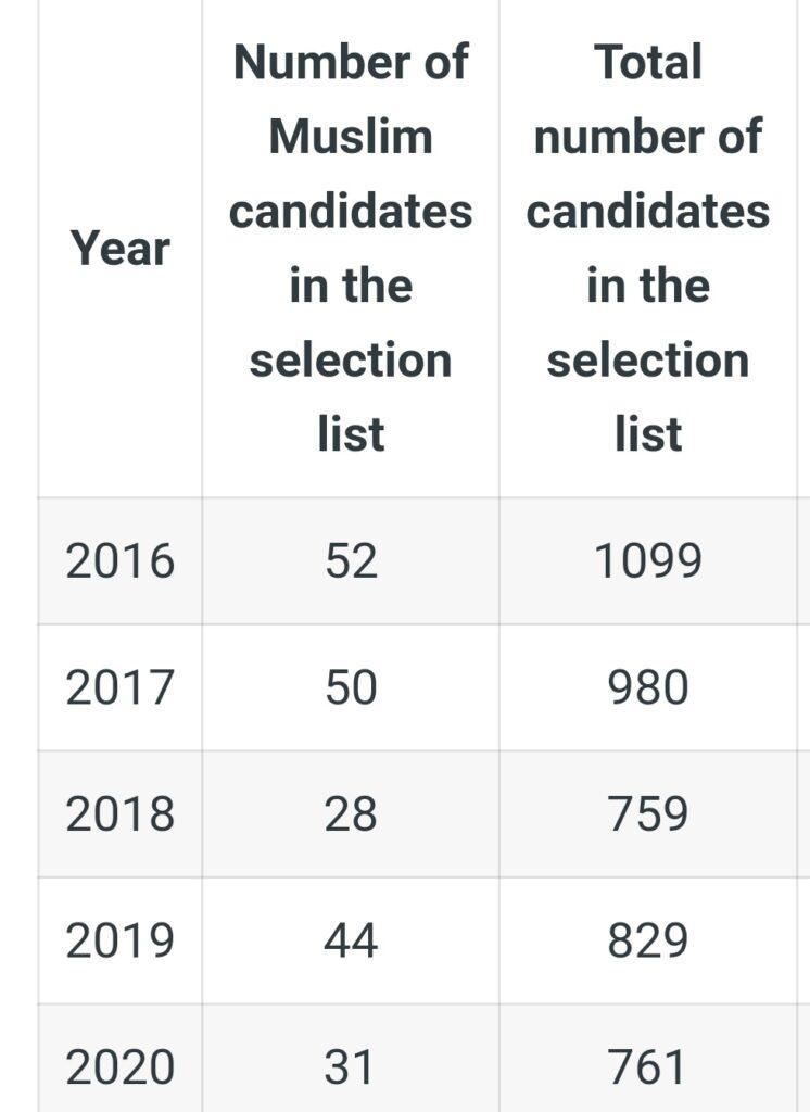 क्या UPSC सिविल सेवा परीक्षा में मुस्लिम उम्मीदवारों का प्रदर्शन संतोषजनक है? 1