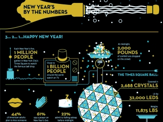 New Years Facts By The Numbers Infographic