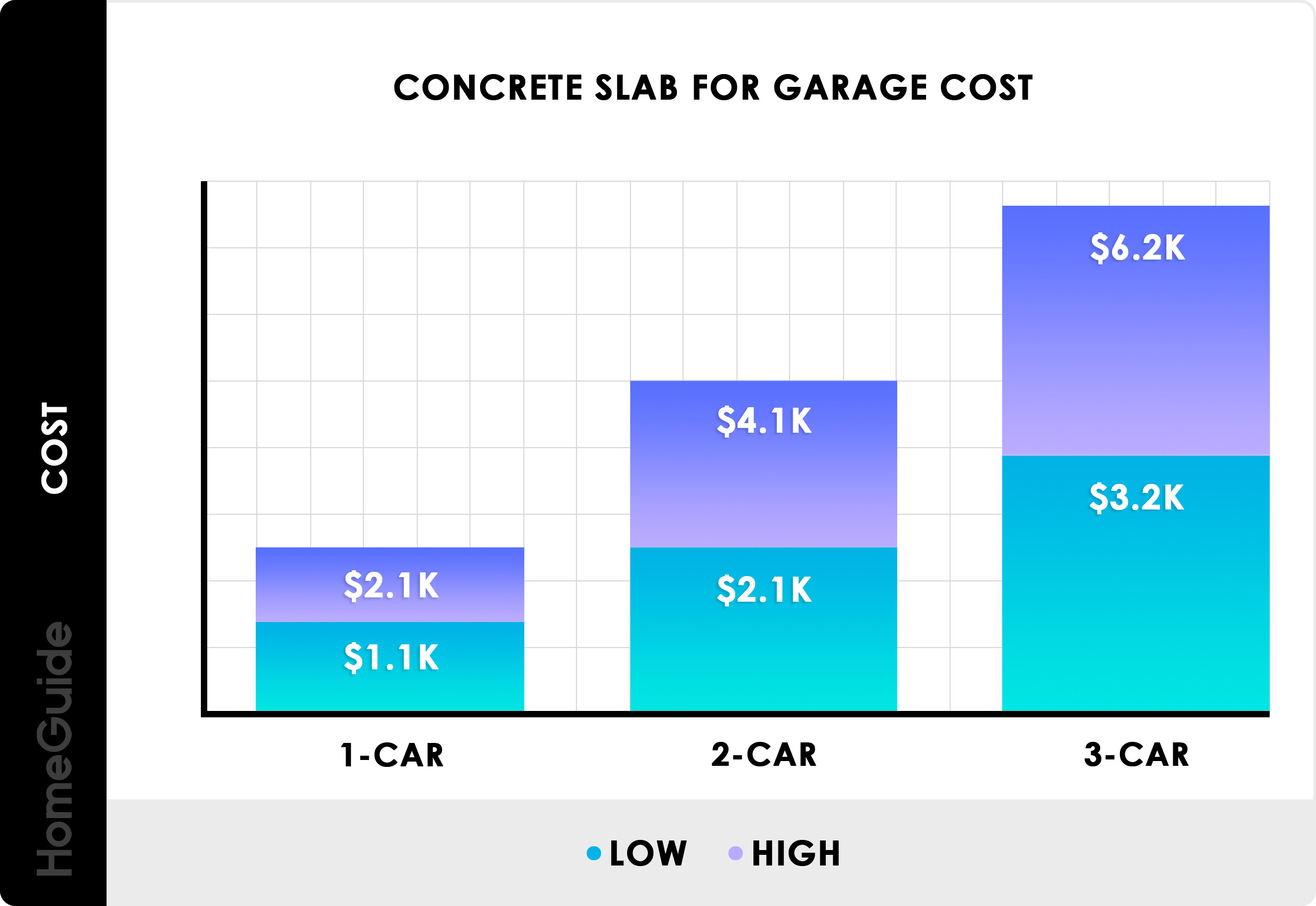 Concrete Slab Estimates