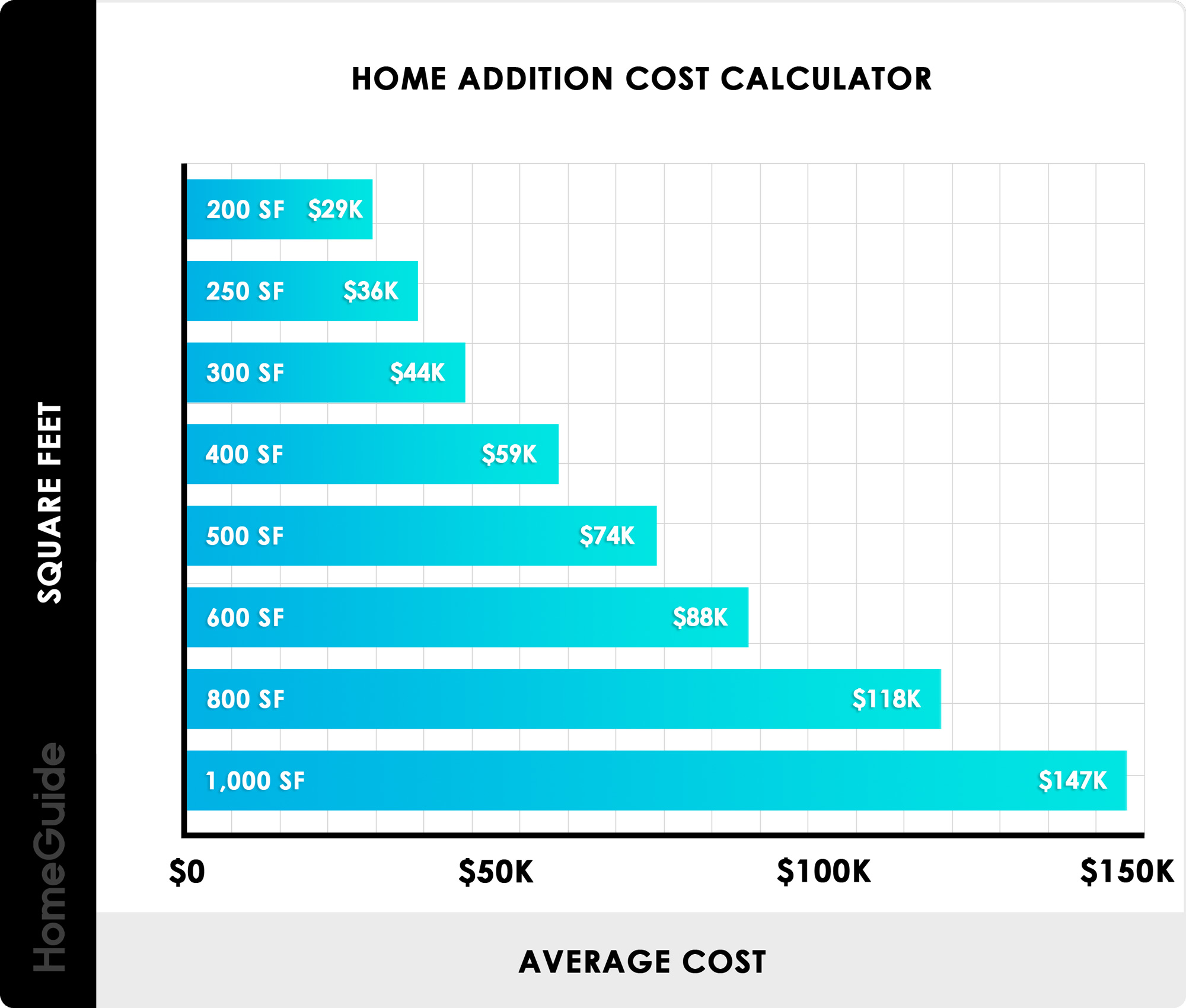 Home Addition Costs