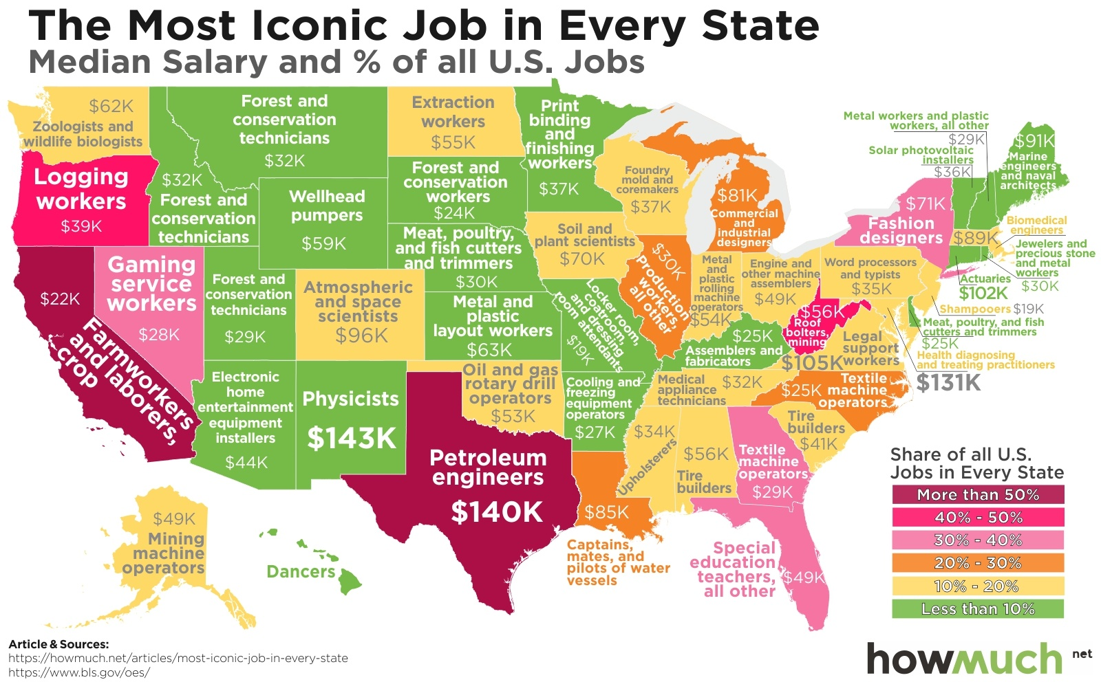 Mapping The Most Iconic Job In Every State