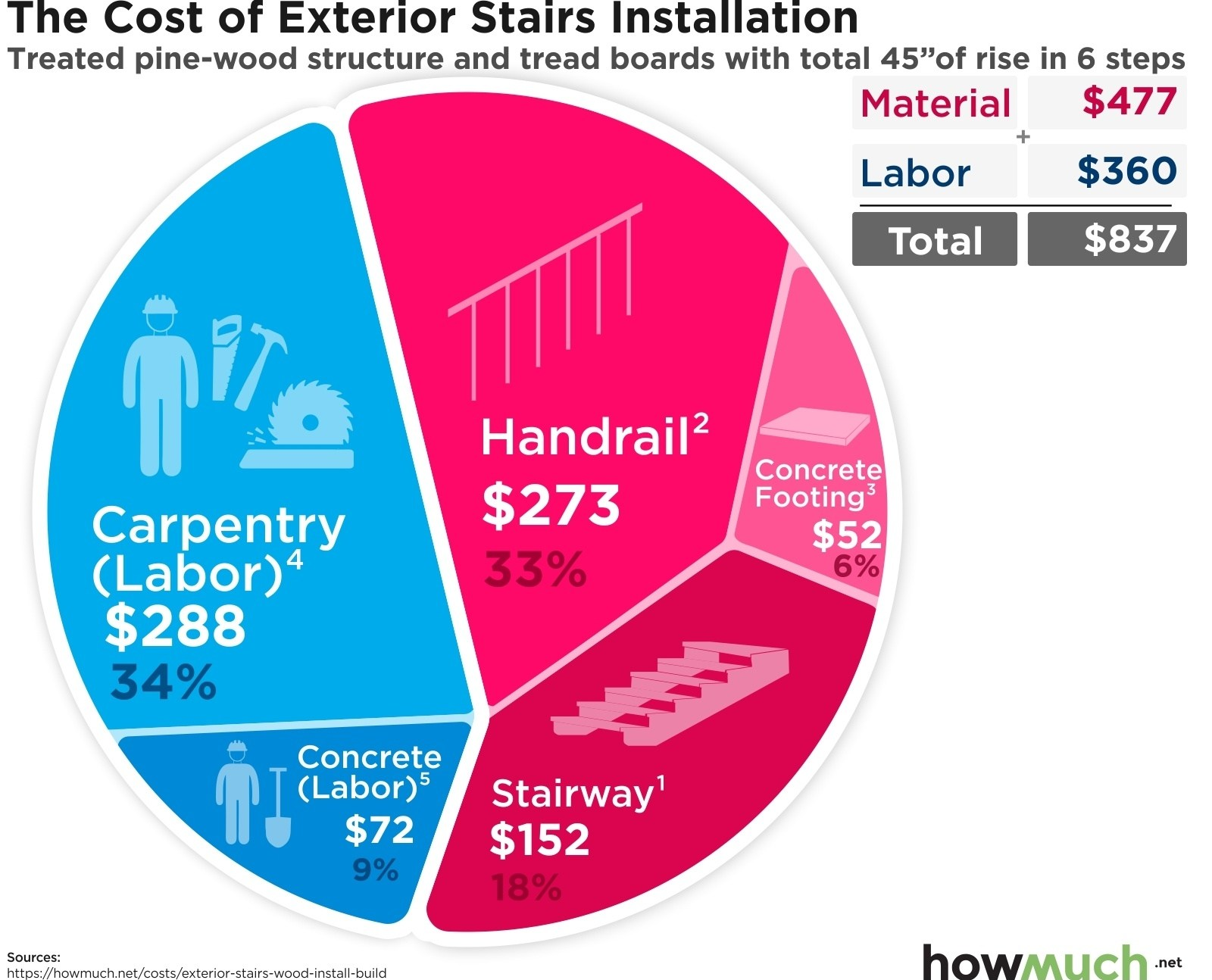 How Much Does It Cost To Install Exterior Stairs | Precast Basement Stairs Cost | Spiral Staircase | Walkout Basement Entrance | Concrete Products | Finished Basement | Bilco Doors