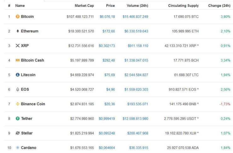Bitcoin Hits $6,000