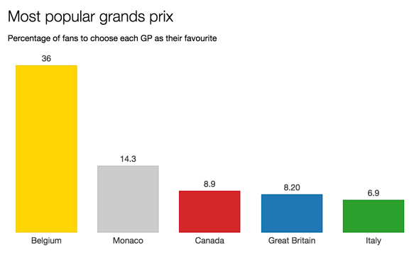 F1 survey most popular grand prix 2015